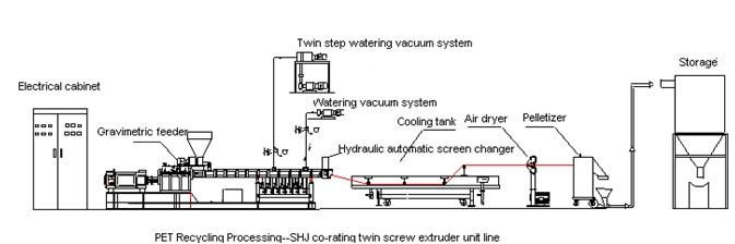 схема линии для гранулирования отходов